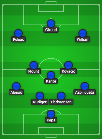 Chelsea predicted line up vs Manchester United